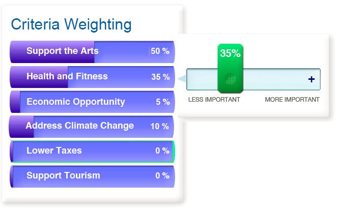 Criteria Weighting
