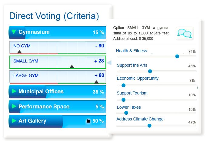 Direct Voting (Criteria)