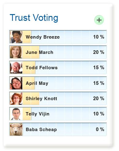 Trust Voting